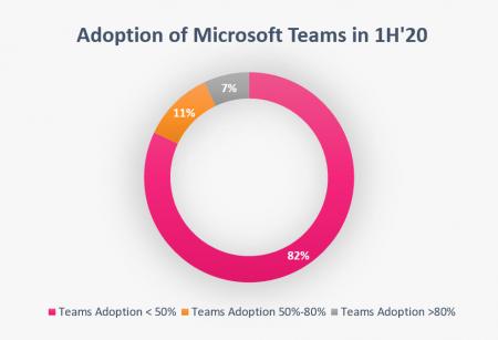 adoption_teams